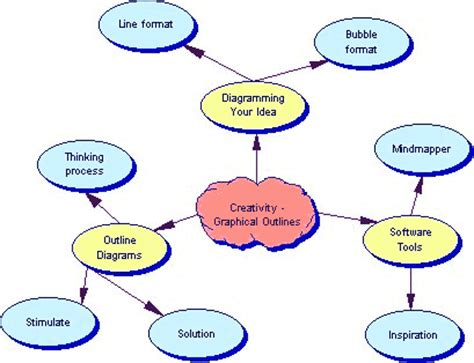 Methodology of the study sample thesis